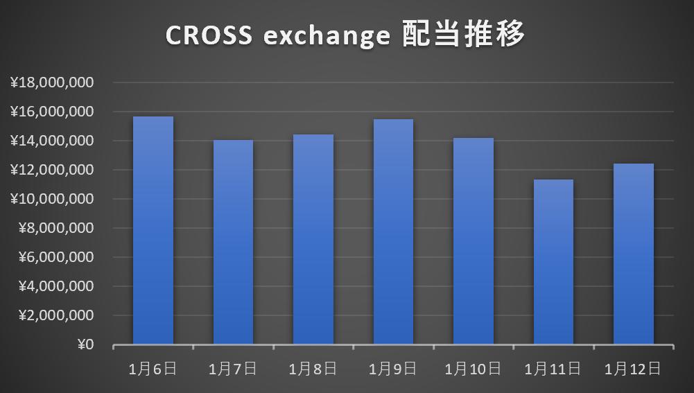 「CROSS exchange」 配当推移1/6~1/12